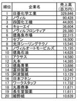 2014年度の徳島県内の売上高上位20社