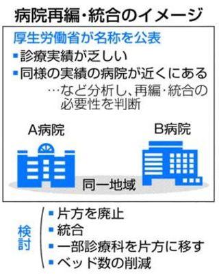 徳島県内5公的病院が統合・再編必要 厚労省指摘