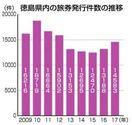 徳島県内旅券発行2年連続増 伸び率11%全国3位