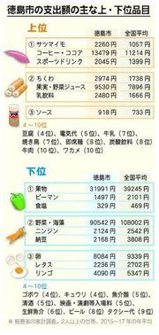 徳島市民はコーヒー好き 家計支出調査で全国一