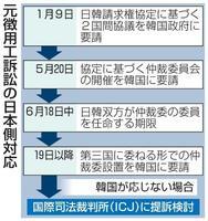 元徴用工訴訟の日本側対応