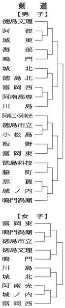 高校総体剣道の組み合わせ