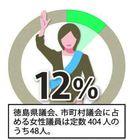 議会に女性を 県内女性議員アンケート「増加へ環境整…