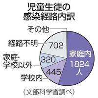 児童生徒の感染経路内訳(文部科学省調べ)