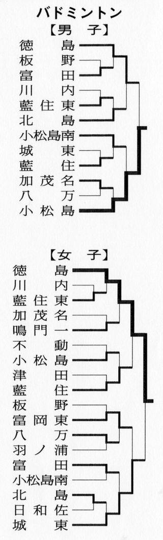 徳島県中学総体 バドミントンの結果(2018年7月21日)