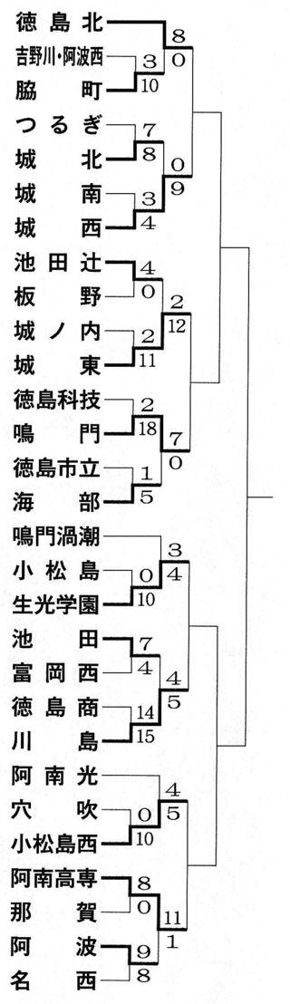 【速報】高校野球秋季徳島大会第4日 試合結果
