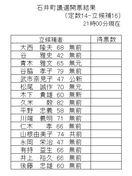 【開票速報】石井町議選・佐那河内村議選