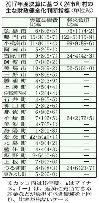 公債費比率、徳島県の14市町悪化 17年度決算