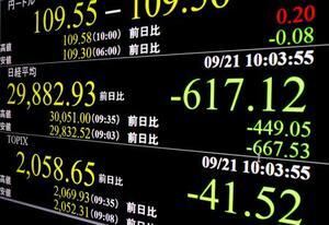 下げ幅が一時600円を超えた日経平均株価を示すモニター=21日午前、東京・東新橋
