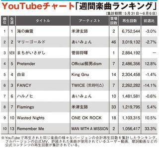 【YouTubeチャート】菅田将暉「まちがいさがし」初登場TOP3入り