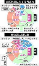 「徳島・高知合区解消を」県内84%、世論調査