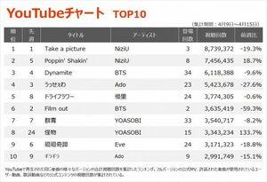 【YouTubeチャート TOP10】(4/9~4/15)