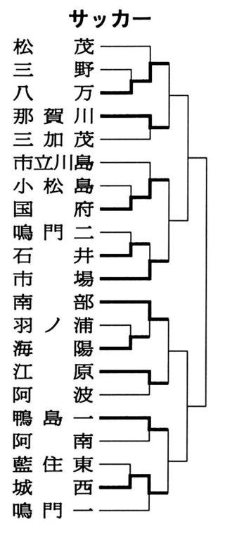 サッカー8強決まる 県中学総体第5日