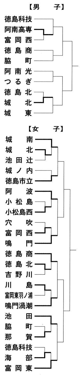 全日本高校バレー徳島県予選 第1日の結果
