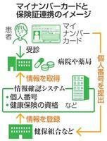マイナンバーカードと保険証連携のイメージ