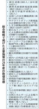 徳島県総合戦略案 転出超1000人未満に 24年度…