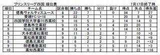 ヴォルティスユース首位快走 徳島市立高は4位浮上 四国プリンスリーグ