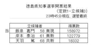 2019徳島県知事選挙開票速報