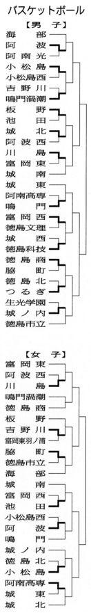 【県高校総体】バスケットボール男女1回戦・25日