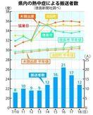 徳島県内 酷暑 月内続く 那賀は初の6連続猛暑日