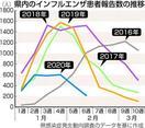 徳島県内インフル患者数急減 新型肺炎対策が効果