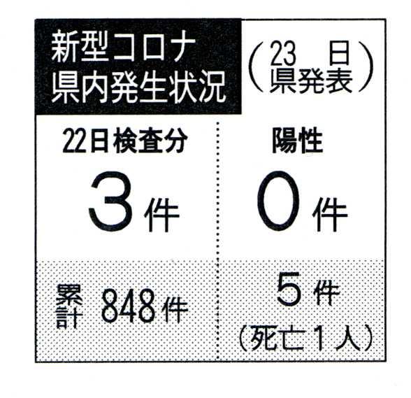 徳島 ニュース コロナ