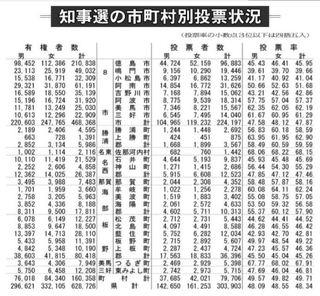 徳島県知事選 投票率48・34%前回上回る