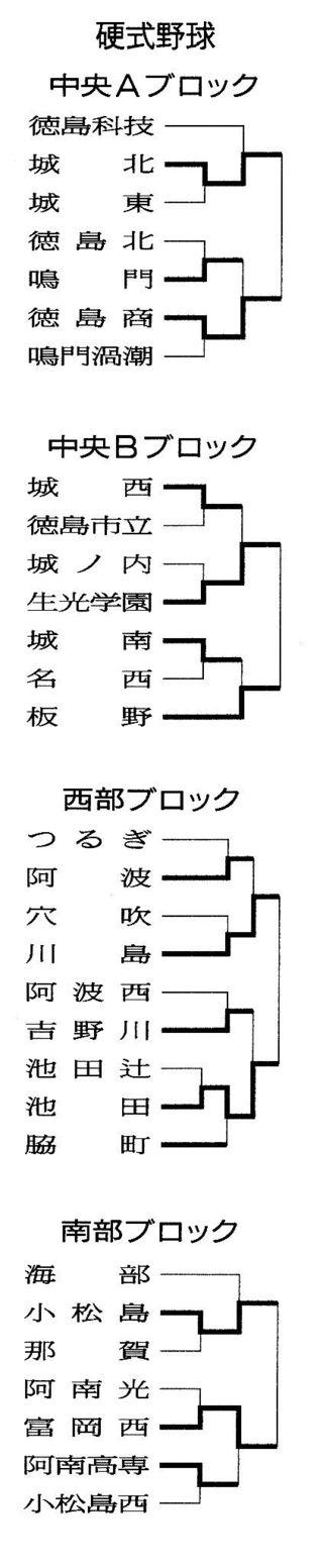 【県高校総体】硬式野球・6月2日