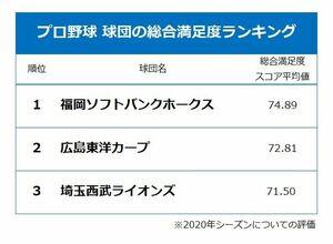2020年シーズン、プロ野球の各球団サービス 総合満足度ランキング TOP3/慶應義塾大学・鈴木秀男教授 調査