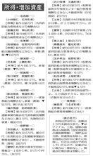 徳島県内町村長所得 平均1009万円