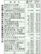 阿波踊り期間中県内観光施設の人出 8・7%減の24…