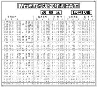 県内12市町 投票率30%台 50%以上は7町村