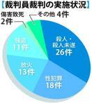 裁判員制度開始から10年 徳島地裁審理74件450…