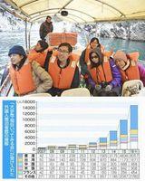 大歩危峡の舟下りを楽しむ香港からの観光客=三好市の吉野川