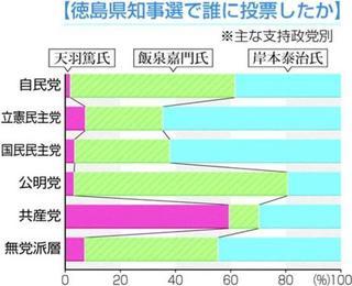 徳島県知事選 自民支持者の投票先 飯泉氏59% 岸本氏38%出口調査