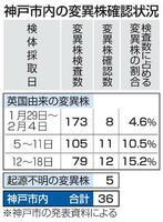 神戸市内の変異株確認状況