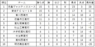 徳島ヴォルティスユース5連勝 サッカー・プリンスリーグ四国