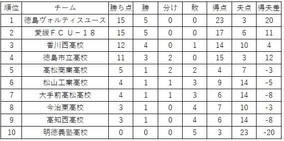 プリンスリーグ四国順位表(第5節終了時)