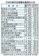 観光施設大連休さまさま GWの徳島県内人出は前年比…