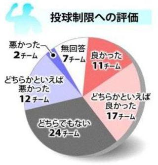 軟式野球「投球1日70球」ルール 県内少年チーム4割好感【本社アンケート】