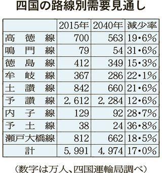 連載鉄路の行方JR四国30年 1 厳しい経営環境