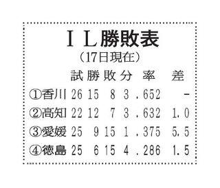 徳島インディゴ、今季2度目の4連敗 香川に1―4