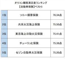 オリコン顧客満足度ランキング【自動車保険】ベスト5 (C)oricon ME inc.