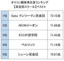 オリコン顧客満足度ランキング【受験・スクール関連】