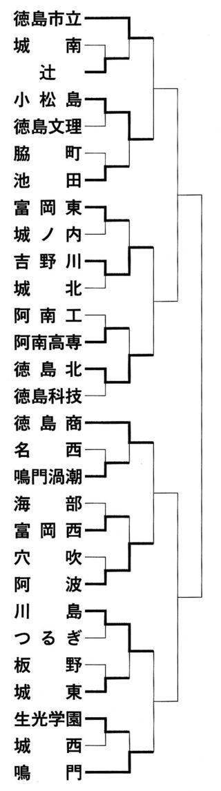 徳島市立など8強出そろう 全国高校サッカー徳島大会