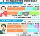 高野氏、合区解消に力点移行 松本氏、増税中止と政治…