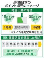 JR東日本のポイント還元のイメージ