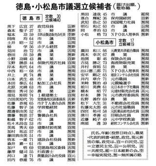 市議選告示徳島10人超過 小松島(定数17)19人出馬【統一選後半戦】