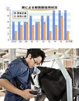 雌牛の子宮の状態を見る獣医師=上板町の県立農林水産総合技術支援センター畜産研究課