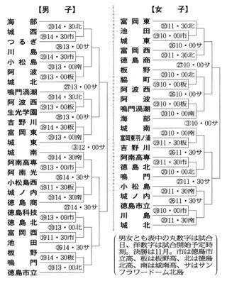 全国高校バスケ徳島県予選 詳細日程決まる